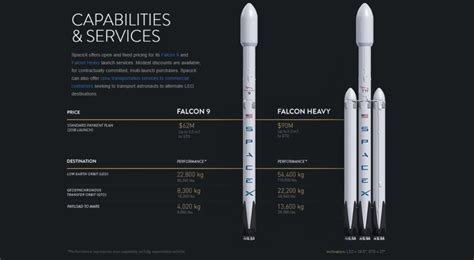 SpaceX's new price chart illustrates performance cost of