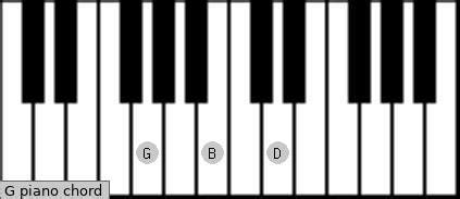 G Piano Chord   G major Charts, Sounds and Intervals